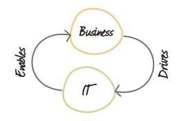 aligning-it-to-the-business