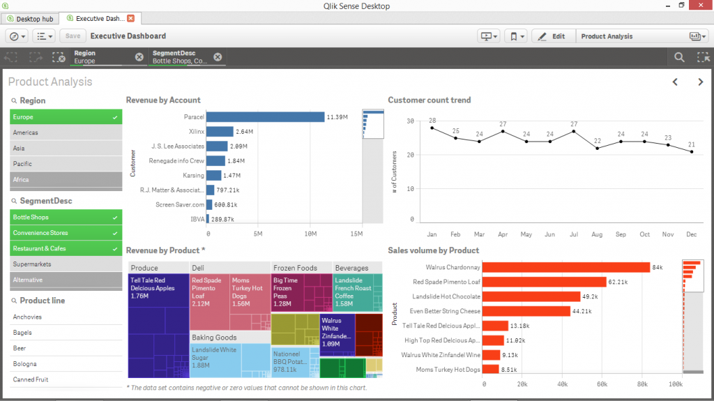 design-the-business-intelligence-dashboard-for-the-purpose