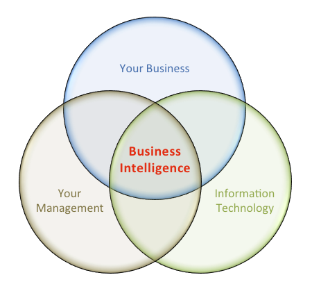 suggested-business-intelligence-implementation-framework