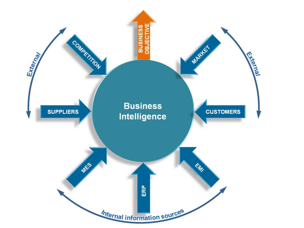 the-business-intelligence-cycle